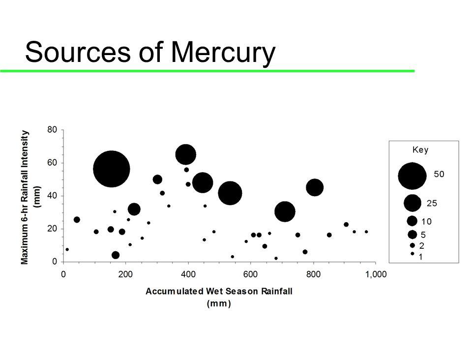 Total Mercury Loads 111% MAQ96% MAQ 133% MAQ