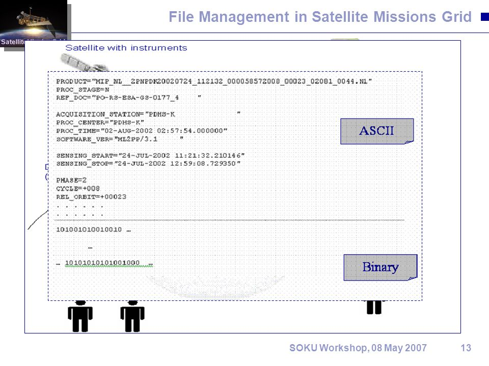 13SOKU Workshop, 08 May 2007 File Management in Satellite Missions Grid