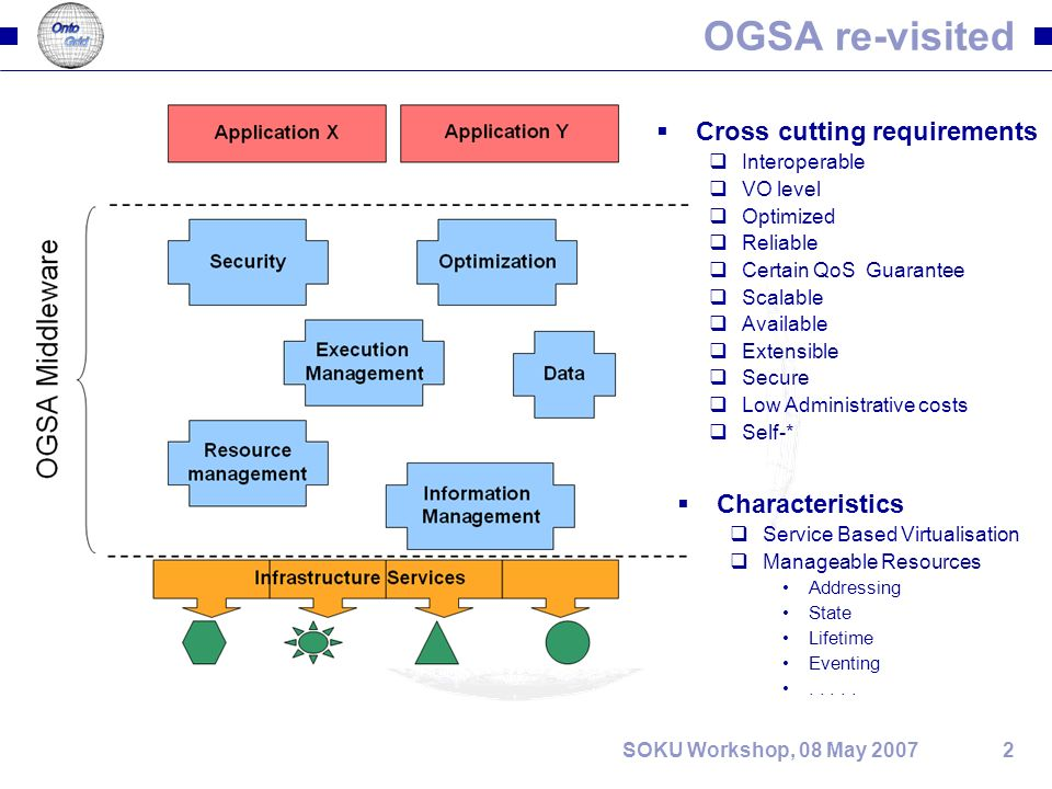 2SOKU Workshop, 08 May 2007 OGSA re-visited Cross cutting requirements Interoperable VO level Optimized Reliable Certain QoS Guarantee Scalable Available Extensible Secure Low Administrative costs Self-* Characteristics Service Based Virtualisation Manageable Resources Addressing State Lifetime Eventing.....
