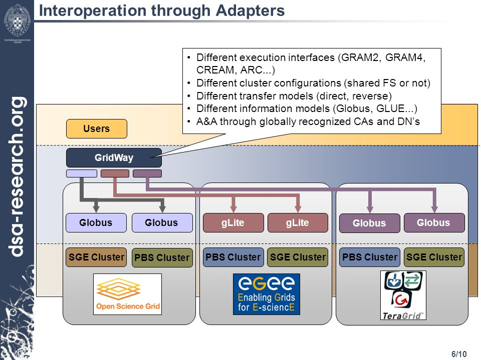 6/10 SGE Cluster Users Globus GridWay Globus gLite SGE ClusterPBS Cluster Different execution interfaces (GRAM2, GRAM4, CREAM, ARC...) Different cluster configurations (shared FS or not) Different transfer models (direct, reverse) Different information models (Globus, GLUE...) A&A through globally recognized CAs and DNs Globus SGE ClusterPBS Cluster Interoperation through Adapters
