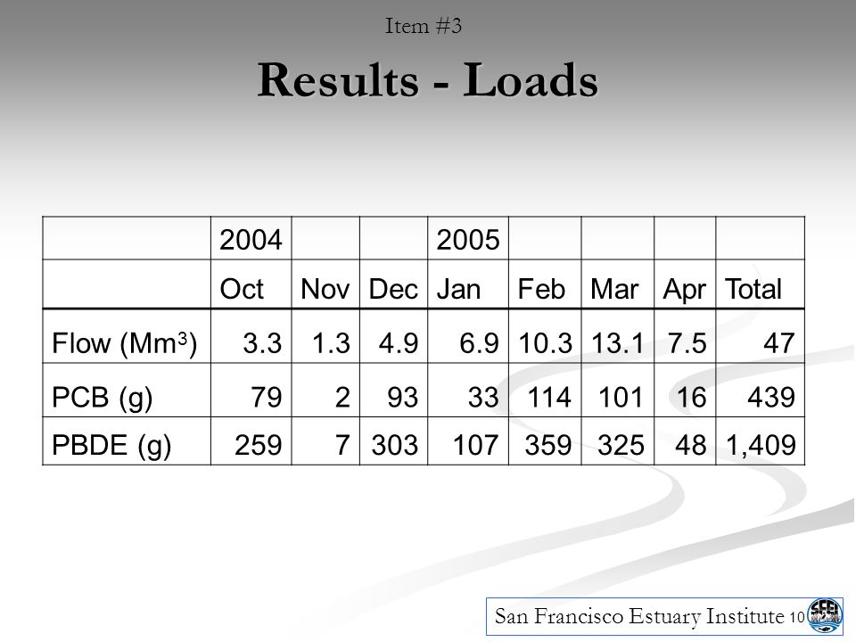 10 Results - Loads Item #3 San Francisco Estuary Institute OctNovDecJanFebMarAprTotal Flow (Mm 3 ) PCB (g) PBDE (g) ,409