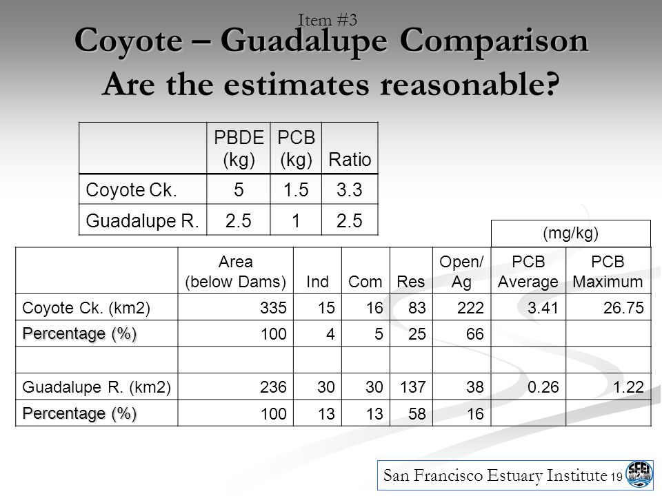 19 Coyote – Guadalupe Comparison Are the estimates reasonable.