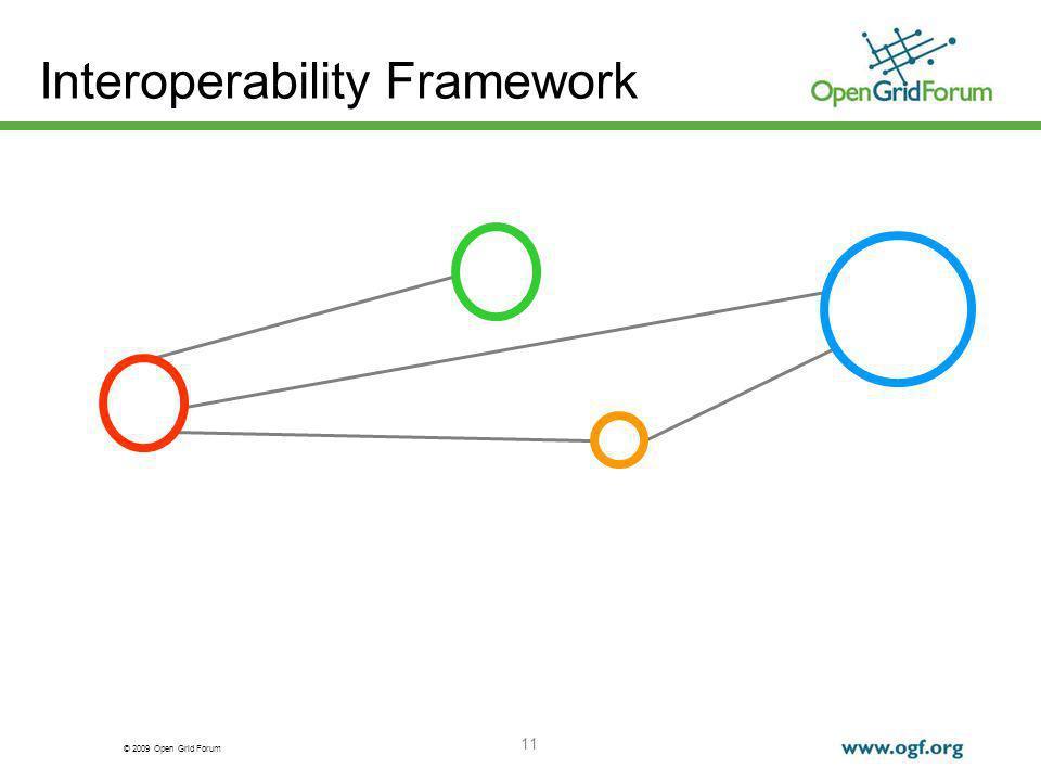 © 2009 Open Grid Forum 11 Interoperability Framework
