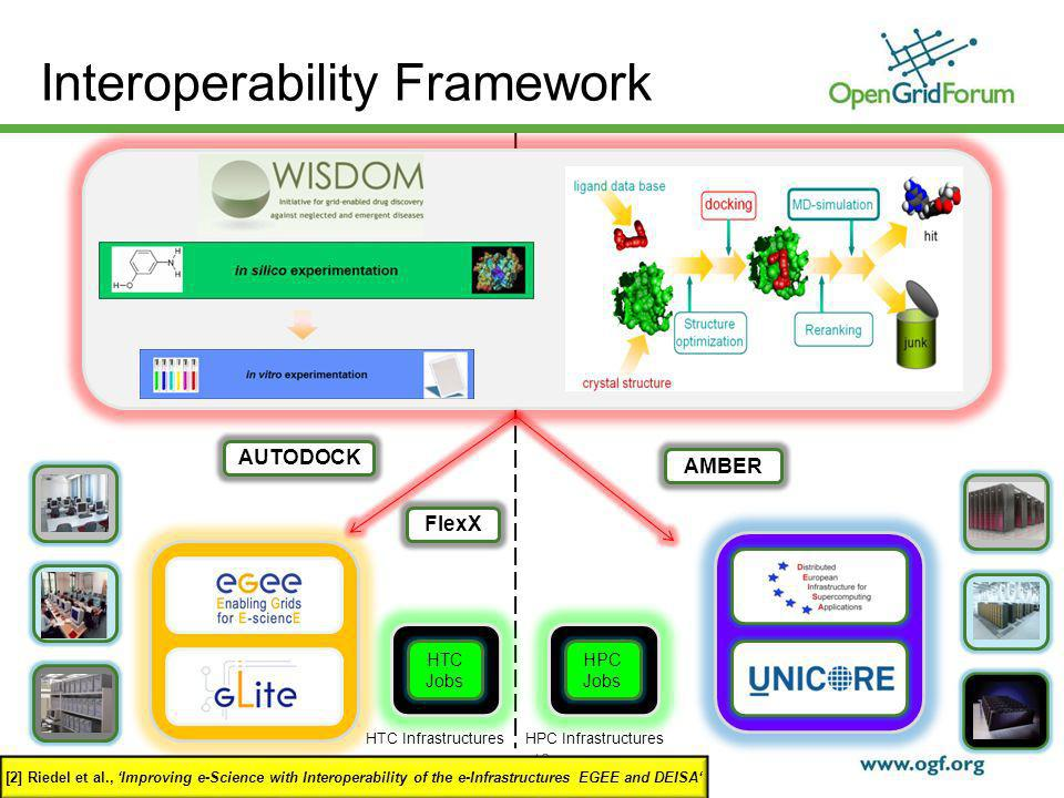 © 2009 Open Grid Forum 12 Interoperability Framework HPC InfrastructuresHTC Infrastructures AMBER AUTODOCK FlexX [2] Riedel et al., Improving e-Science with Interoperability of the e-Infrastructures EGEE and DEISA HTC Jobs HPC Jobs