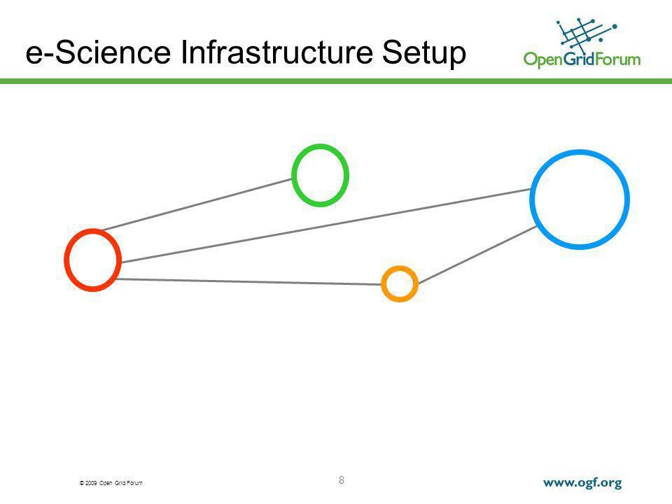 © 2009 Open Grid Forum 8 e-Science Infrastructure Setup