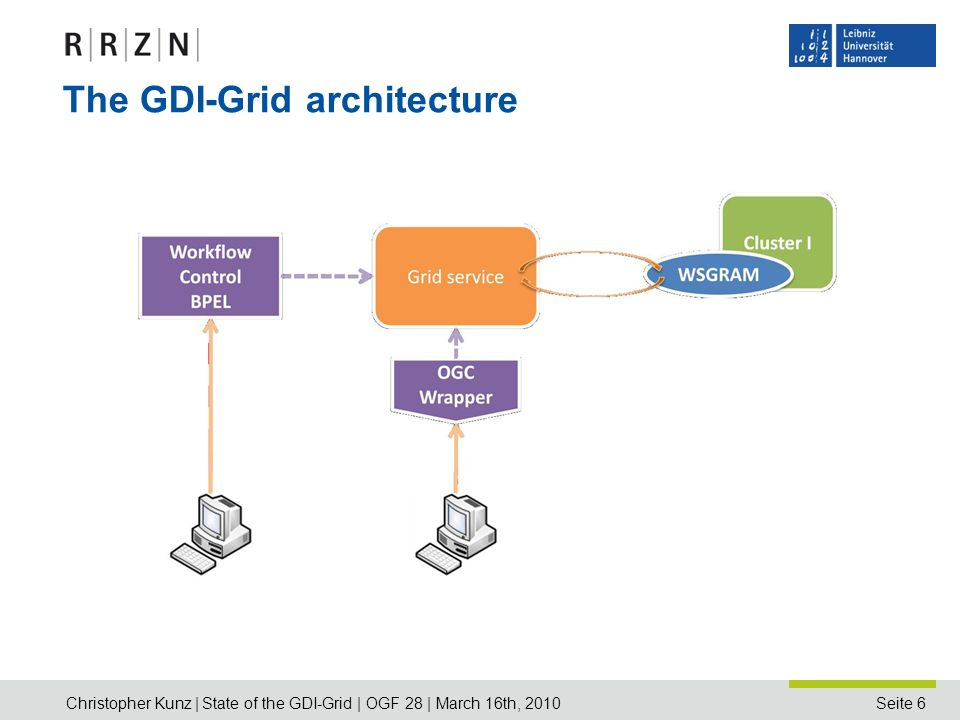 Seite 6 The GDI-Grid architecture Christopher Kunz | State of the GDI-Grid | OGF 28 | March 16th, 2010