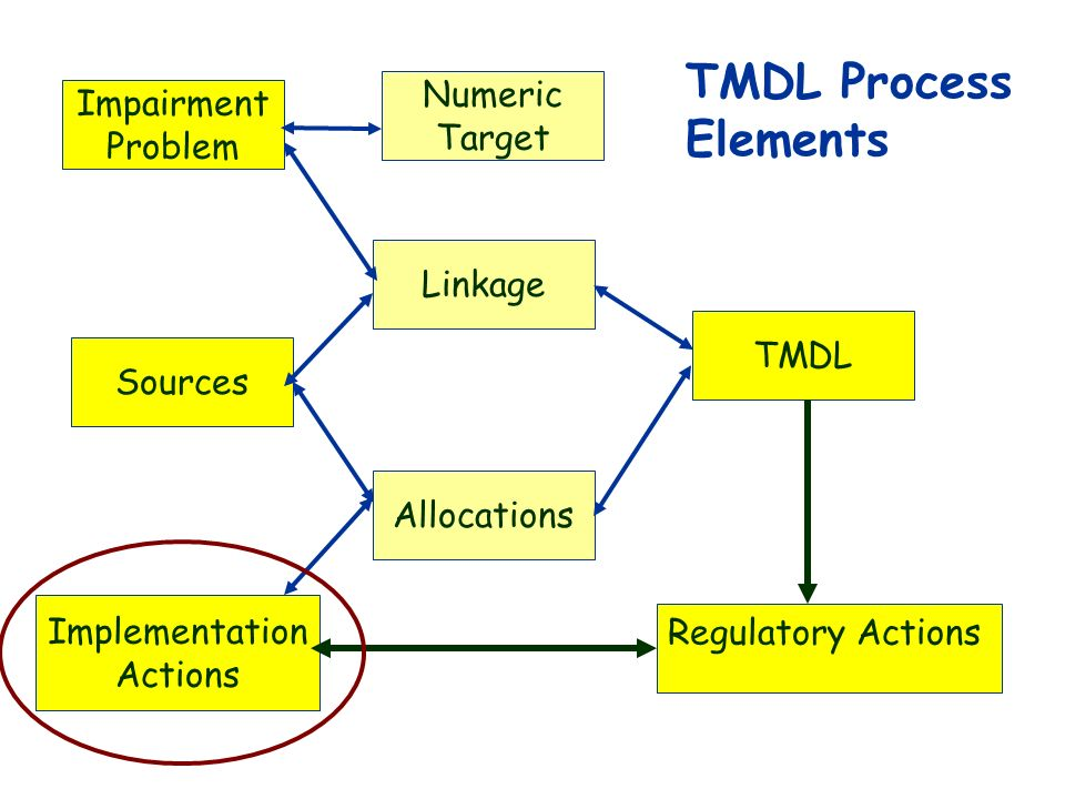 Impairment Problem Sources Implementation Actions Numeric Target Linkage Allocations TMDL Regulatory Actions TMDL Process Elements