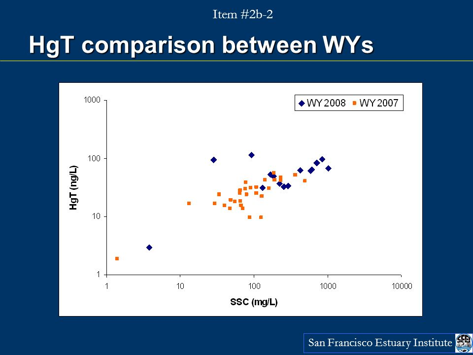 HgT comparison between WYs San Francisco Estuary Institute Item #2b-2