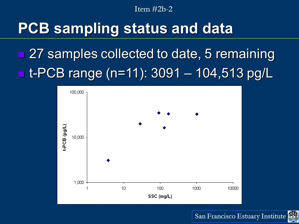 PCB sampling status and data San Francisco Estuary Institute Item #2b-2 27 samples collected to date, 5 remaining 27 samples collected to date, 5 remaining t-PCB range (n=11): 3091 – 104,513 pg/L t-PCB range (n=11): 3091 – 104,513 pg/L