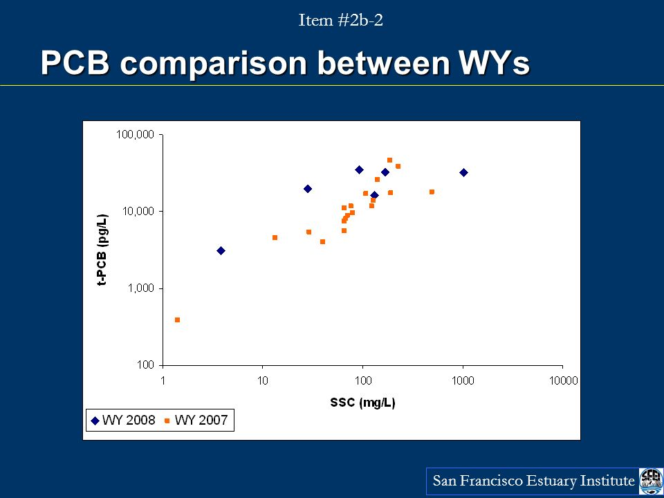 PCB comparison between WYs San Francisco Estuary Institute Item #2b-2