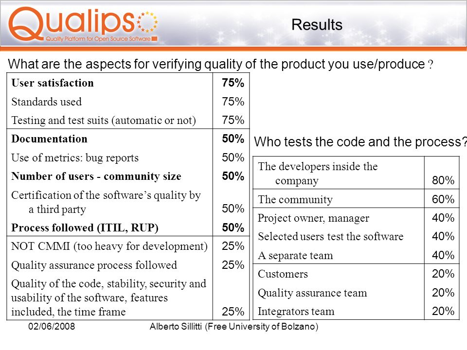 02/06/2008Alberto Sillitti (Free University of Bolzano) Results User satisfaction 75% Standards used 75% Testing and test suits (automatic or not) 75%