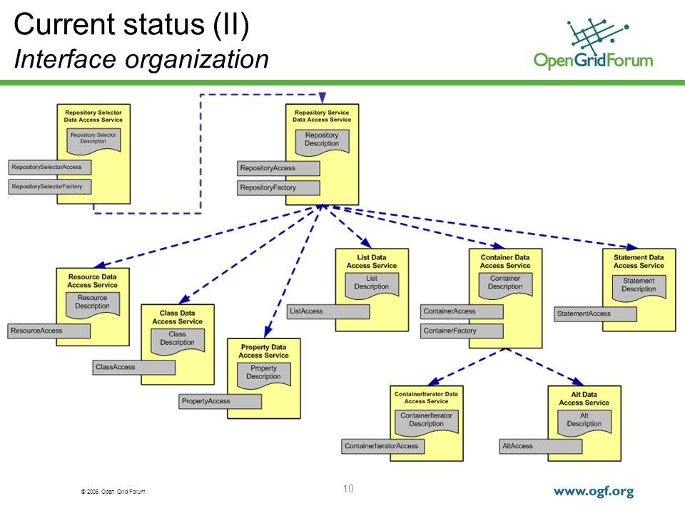 © 2006 Open Grid Forum 10 Current status (II) Interface organization