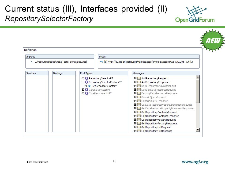 © 2006 Open Grid Forum 12 Current status (III), Interfaces provided (II) RepositorySelectorFactory NEW