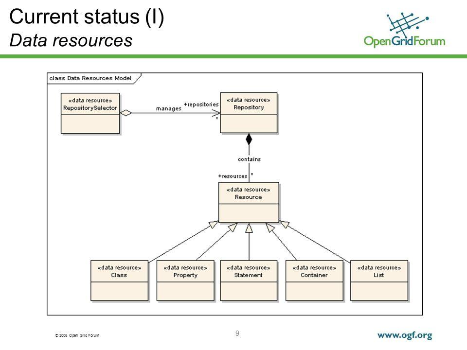 © 2006 Open Grid Forum 9 Current status (I) Data resources