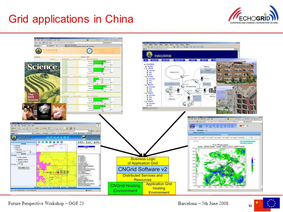 Future Perspective Workshop – OGF 23Barcelona – 5th June 2008 10 Virtual Air Plane Design Grid Grid applications in China