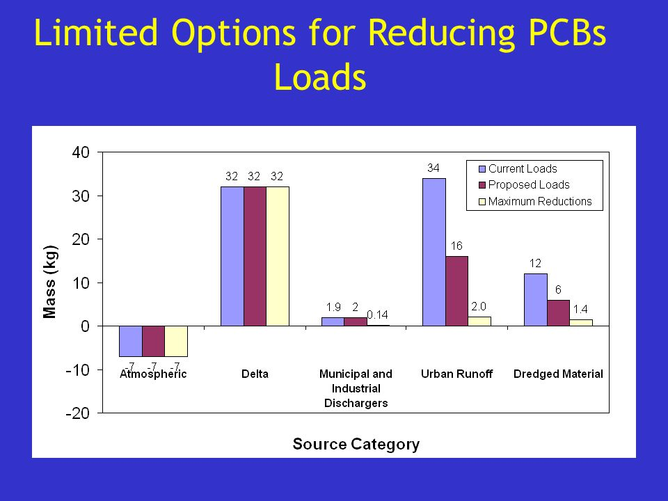 Limited Options for Reducing PCBs Loads
