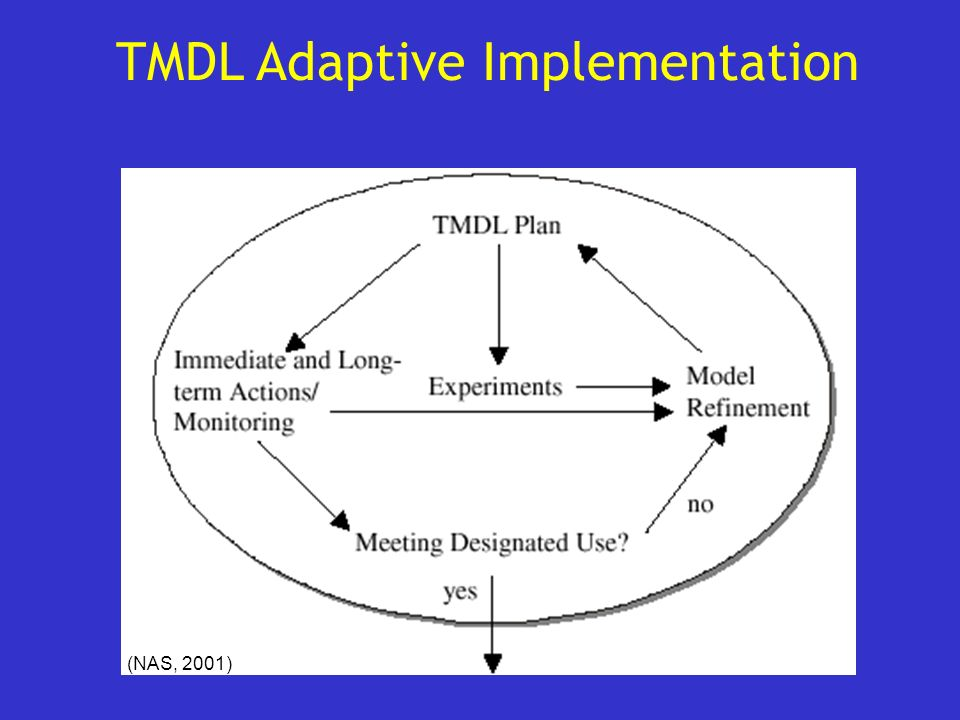 TMDL Adaptive Implementation (NAS, 2001)