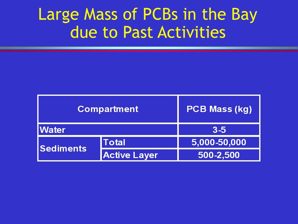Large Mass of PCBs in the Bay due to Past Activities