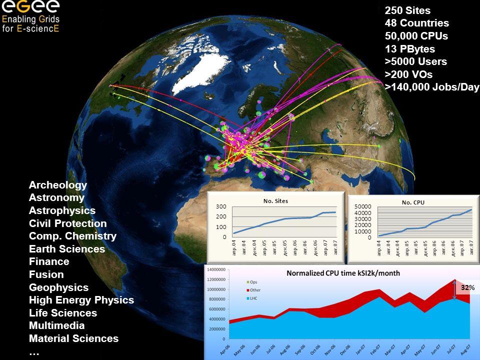 OGF-23www.eu-egi.eu5 Univ. Linz - March 2008 5 250 Sites 48 Countries 50,000 CPUs 13 PBytes >5000 Users >200 VOs >140,000 Jobs/Day Archeology Astronom