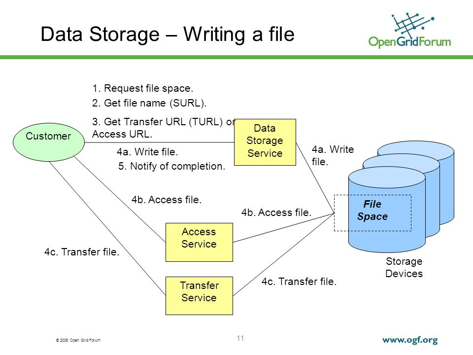 © 2006 Open Grid Forum 11 Data Storage – Writing a file Storage Devices Customer Data Storage Service Access Service Transfer Service 1.
