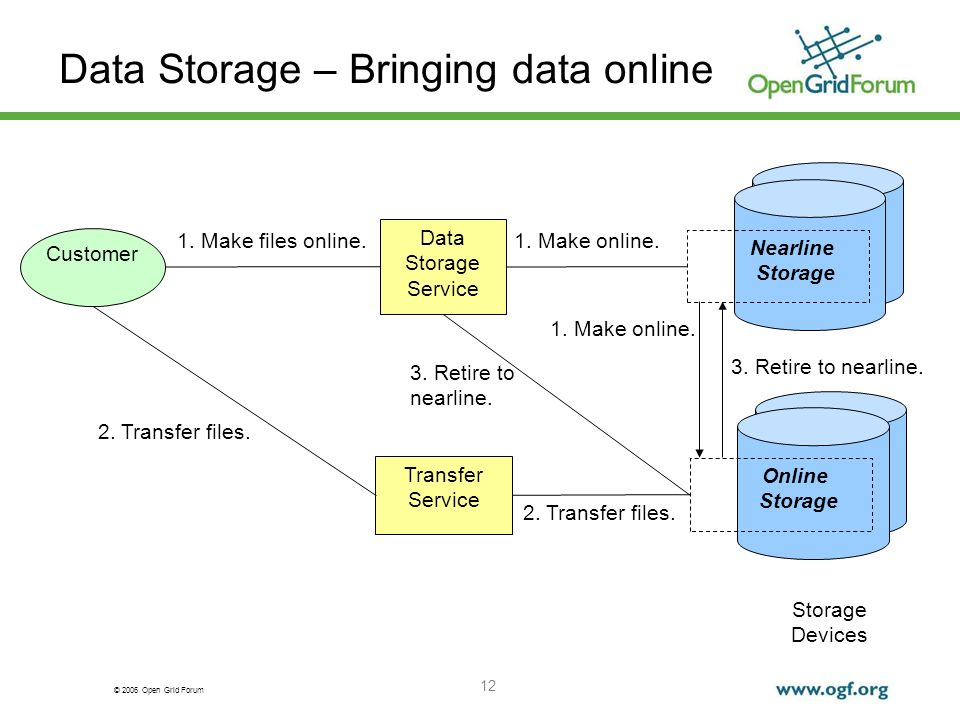 © 2006 Open Grid Forum 12 Data Storage – Bringing data online Storage Devices Customer Data Storage Service Transfer Service 1. Make files online. 2.