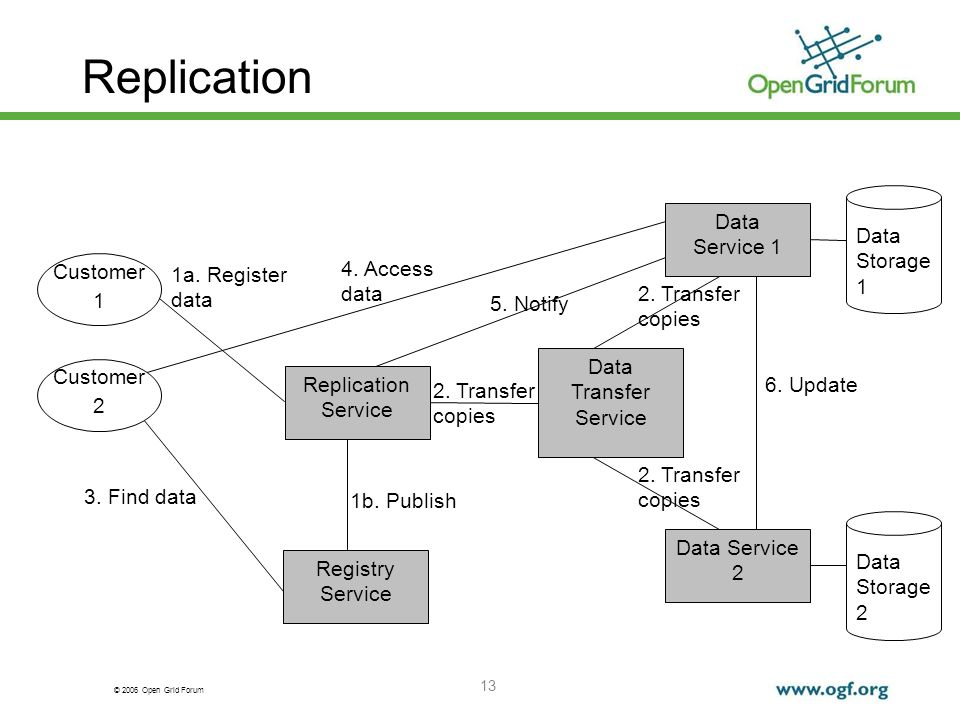© 2006 Open Grid Forum 13 Replication Customer 1 Data Transfer Service Replication Service Data Storage 1 Data Storage 2 Data Service 2 Data Service 1