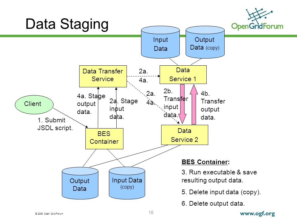 © 2006 Open Grid Forum 18 Data Staging Data Transfer Service BES Container Input Data (copy) Output Data 1. Submit JSDL script. 2a. Stage input data.