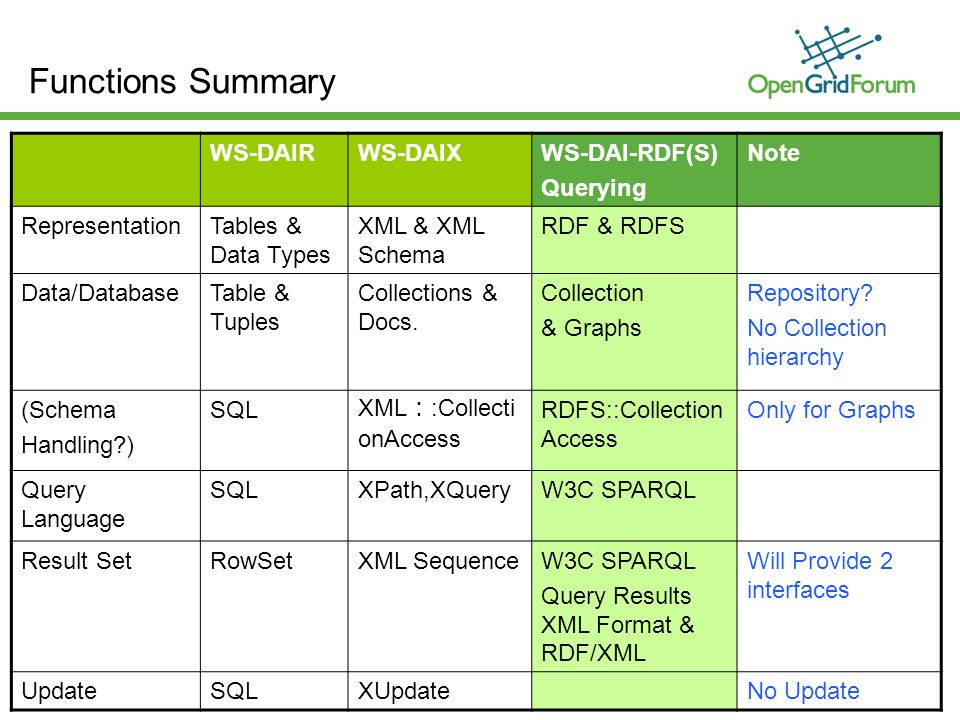 © 2006 Open Grid Forum 13 Functions Summary WS-DAIRWS-DAIXWS-DAI-RDF(S) Querying Note RepresentationTables & Data Types XML & XML Schema RDF & RDFS Data/DatabaseTable & Tuples Collections & Docs.