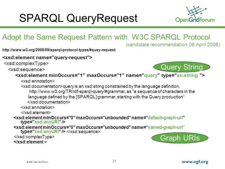 © 2006 Open Grid Forum 24 SPARQL QueryRequest Adopt the Same Request Pattern with W3C SPARQL Protocol (candidate recommendation 06 April 2006)   query is an xsd:string constrained by the language definition,   as a sequence of characters in the language defined by the [SPARQL] grammar, starting with the Query production </xsd:element Query String Graph URIs
