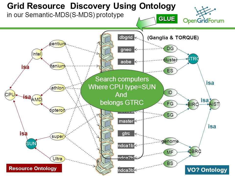 © 2006 Open Grid Forum 5 Grid Resource Discovery Using Ontology in our Semantic-MDS(S-MDS) prototype RP (Ganglia & TORQUE) GLUE GTRC AIST BIRC CBRC DG