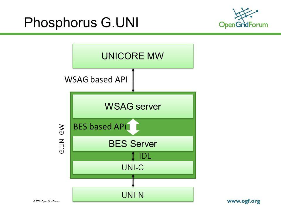 © 2006 Open Grid Forum 4 OGSA-Basic Execution Service OGSA-BES: OGF driven OGSA Standard Web Services interface for creating and managing computational jobs.