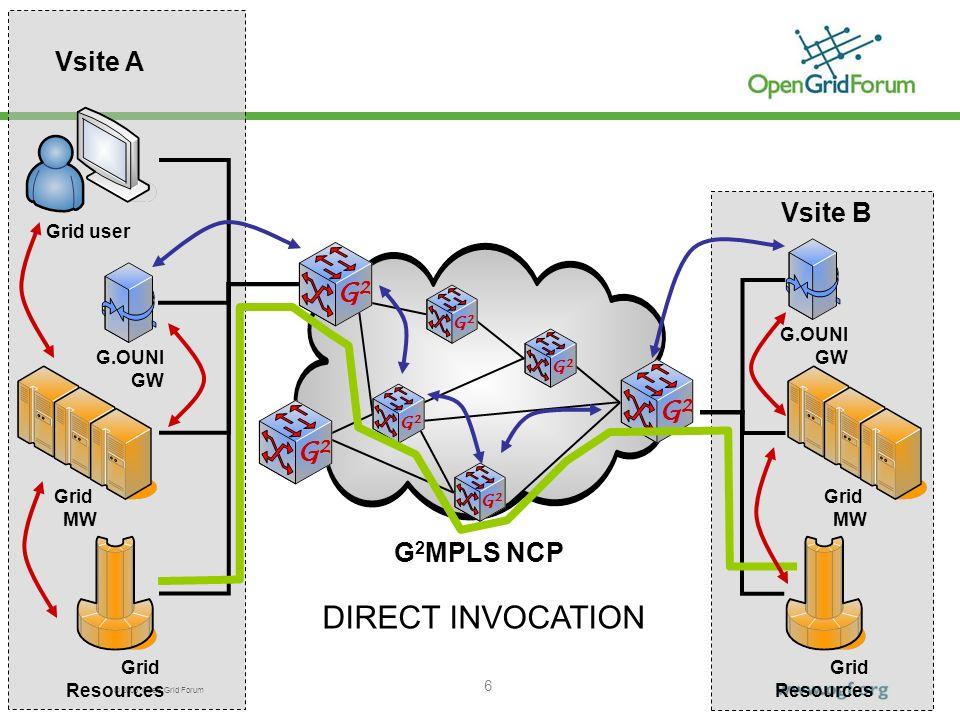 © 2006 Open Grid Forum 7 G 2 MPLS NCP Grid user Grid MW Grid Resources Vsite AVsite B G.OUNI GW Grid Resources G2G2 G2G2 G2G2 G2G2 G2G2 G2G2 G2G2 Grid MW G.OUNI GW G.OUNI GW Grid MW Vsite C INDIRECT INVOCATION