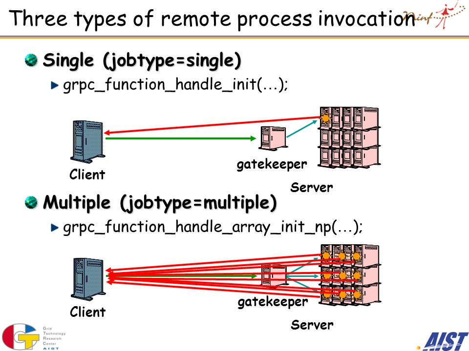 Three types of remote process invocation Single (jobtype=single) grpc_function_handle_init( … ); Multiple (jobtype=multiple) grpc_function_handle_arra