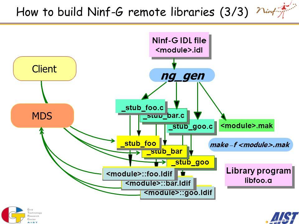 How to build Ninf-G remote libraries (3/3) MDS.mak Ninf-G IDL file.idl ng_gen _stub_goo.c _stub_goo _stub_bar.c _stub_bar _stub_foo.c _stub_foo Librar