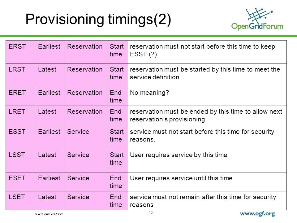© 2010 Open Grid Forum Provisioning timings(2) ERSTEarliestReservationStart time reservation must not start before this time to keep ESST (?) LRSTLatestReservationStart time reservation must be started by this time to meet the service definition ERETEarliestReservationEnd time No meaning.