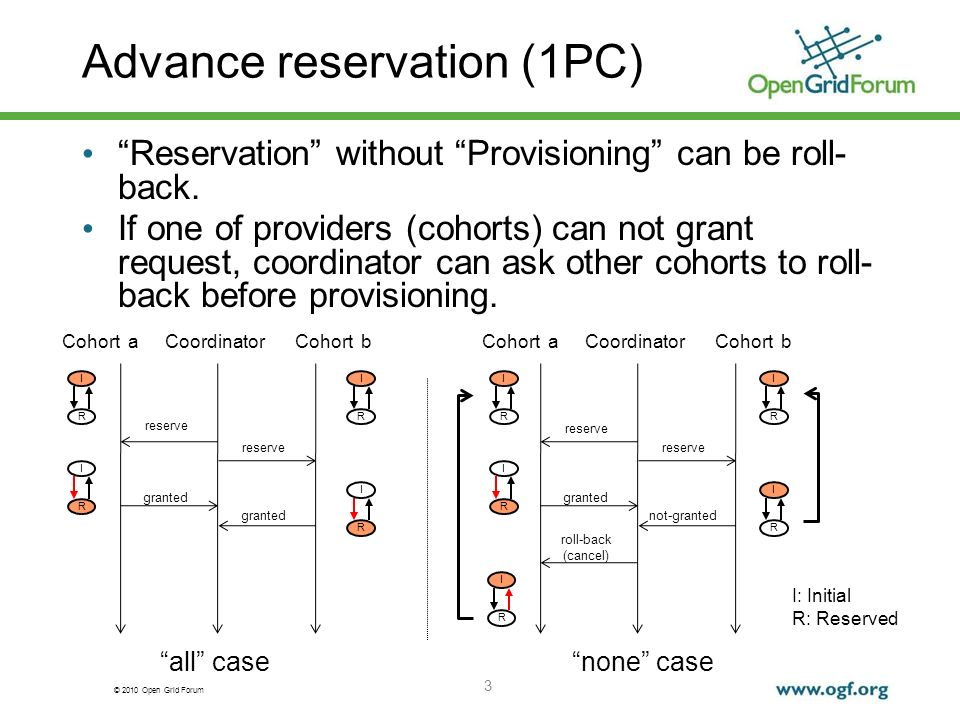 © 2010 Open Grid Forum Advance reservation (1PC) 3 CoordinatorCohort aCohort b reserve granted I R CoordinatorCohort aCohort b reserve not-granted granted roll-back (cancel) all casenone case Reservation without Provisioning can be roll- back.