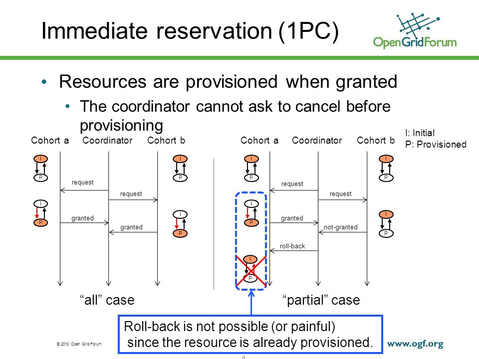 © 2010 Open Grid Forum Immediate reservation (1PC) 4 CoordinatorCohort aCohort b request granted I P CoordinatorCohort aCohort b request not-granted granted roll-back all casepartial case Resources are provisioned when granted The coordinator cannot ask to cancel before provisioning I P I P I P I P I P I P I P I P I: Initial P: Provisioned Roll-back is not possible (or painful) since the resource is already provisioned.