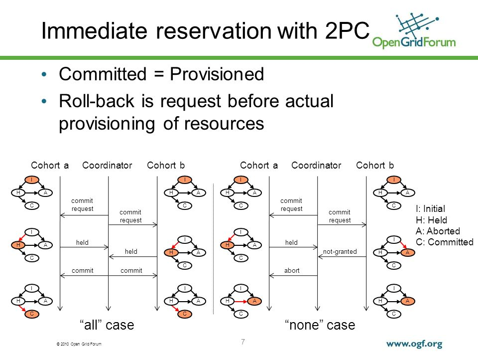 © 2010 Open Grid Forum Immediate reservation with 2PC Committed = Provisioned Roll-back is request before actual provisioning of resources 7 CoordinatorCohort aCohort b commit request commit request held commit I AH C I AH C I AH C I AH C I AH C I AH C CoordinatorCohort aCohort b commit request commit request not-granted held abort I AH C I AH C I AH C I AH C I AH C I AH C all casenone case I: Initial H: Held A: Aborted C: Committed