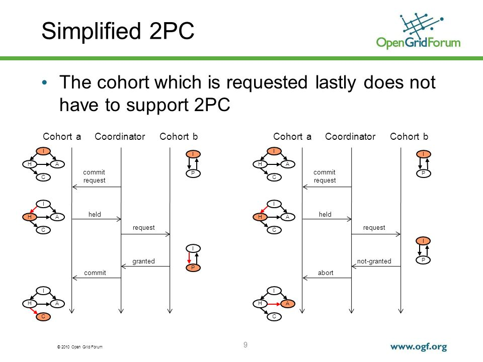 © 2010 Open Grid Forum Simplified 2PC The cohort which is requested lastly does not have to support 2PC 9 CoordinatorCohort aCohort b commit request held commit I AH C I AH C I AH C request granted I P I P CoordinatorCohort aCohort b commit request held abort I AH C I AH C I AH C request not-granted I P I P