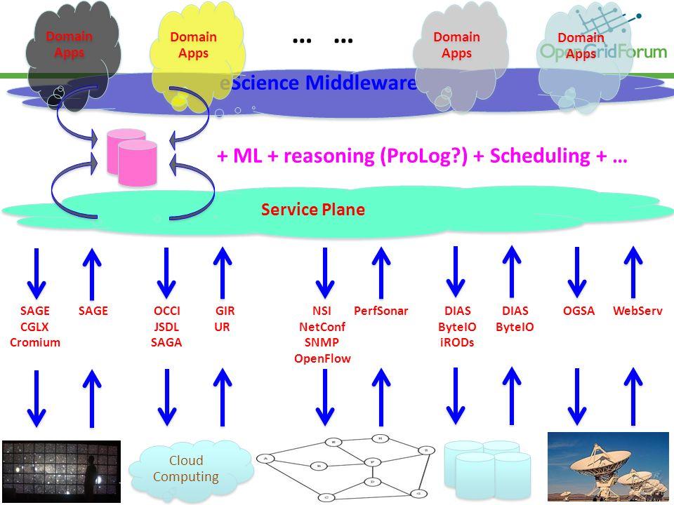 © 2006 Open Grid Forum Cloud Computing Cloud Computing Service Plane eScience Middleware SAGE CGLX Cromium SAGEWebServOGSADIAS ByteIO PerfSonarNSI Net