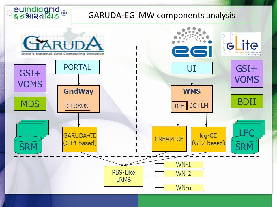 GridWay GLOBUS lcg-CE (GT2 based) GARUDA-CE (GT4 based) BDII GSI+ VOMS PORTAL UI WMS JC+LM LFC SRM MDS GSI+ VOMS PBS-Like LRMS WN-1 WN-2 WN-n GARUDA-E