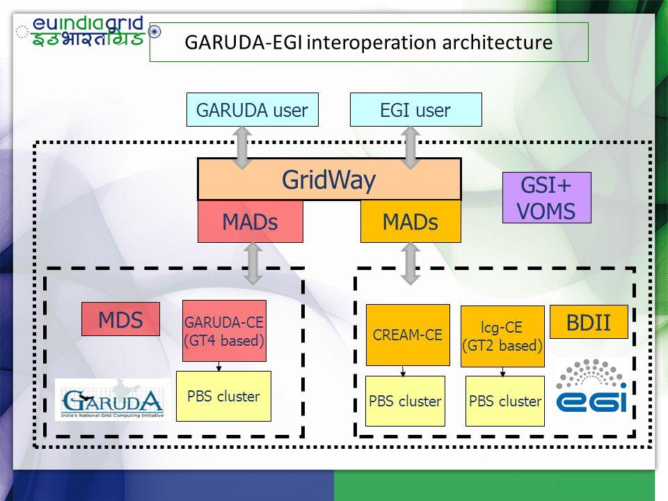 GridWay lcg-CE (GT2 based) GARUDA-CE (GT4 based) BDII GARUDA user MDS GARUDA-EGI interoperation architecture CREAM-CE EGI user MADs PBS cluster GSI+ V