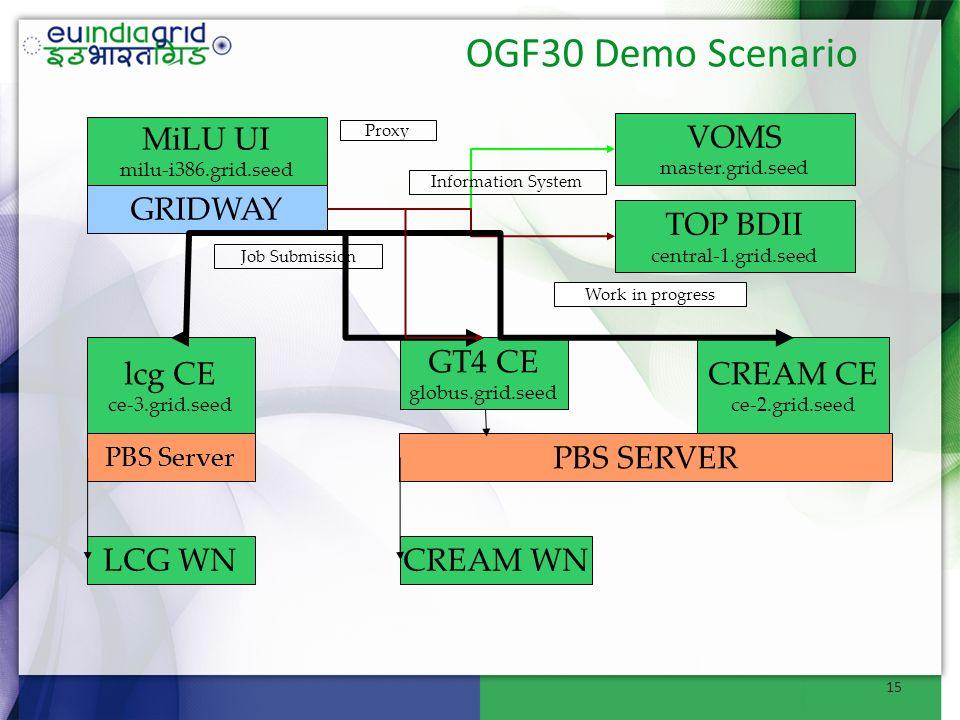 OGF30 Demo Scenario GT4 CE globus.grid.seed lcg CE ce-3.grid.seed MiLU UI milu-i386.grid.seed CREAM CE ce-2.grid.seed PBS SERVER PBS Server CREAM WNLC