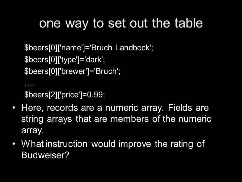 one way to set out the table $beers[0]['name']='Bruch Landbock'; $beers[0]['type']='dark'; $beers[0]['brewer']='Bruch; …. $beers[2]['price']=0.99; Her