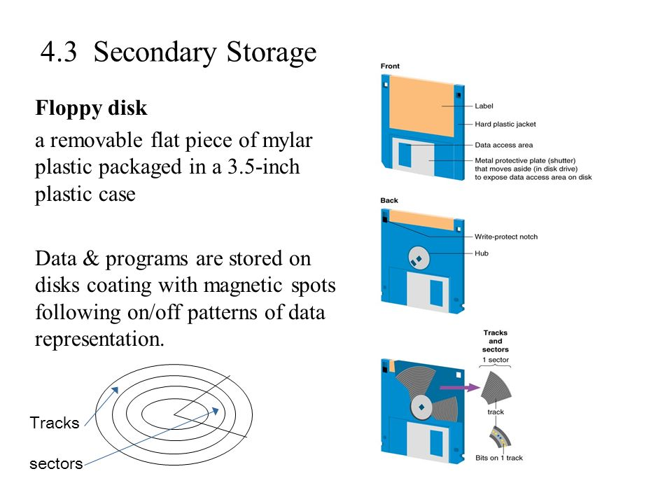 4.3 Secondary Storage Floppy disk a removable flat piece of mylar plastic packaged in a 3.5-inch plastic case Data & programs are stored on disks coat