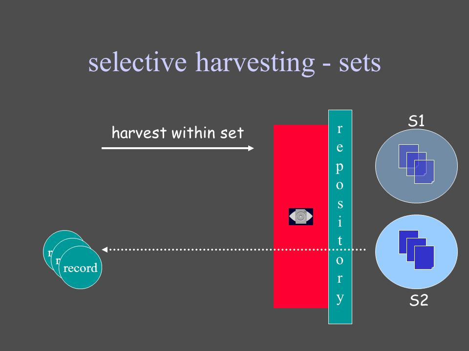 selective harvesting - sets repositoryrepository harvest within set S1 record S2