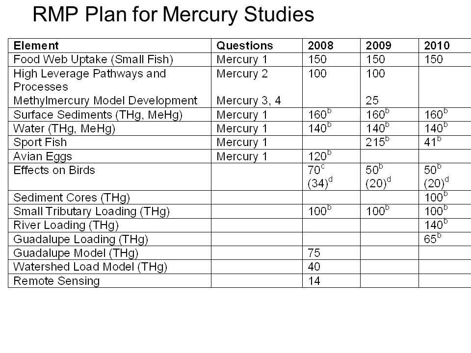 RMP Plan for Mercury Studies