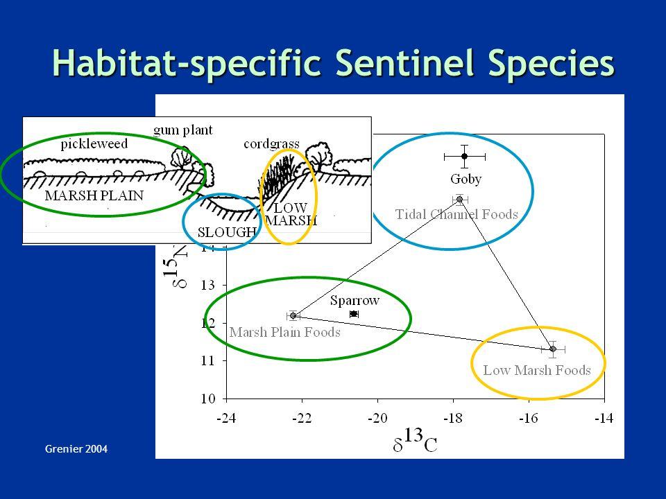 Grenier 2004 Habitat-specific Sentinel Species