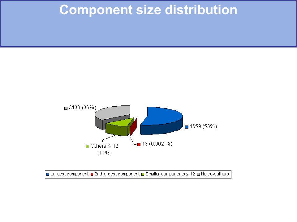 Component size distribution