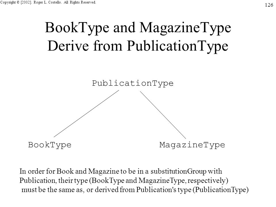 Copyright © [2002]. Roger L. Costello. All Rights Reserved. 126 BookType and MagazineType Derive from PublicationType PublicationType BookTypeMagazine